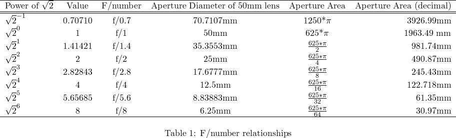 How aperture opening size relates to f/number