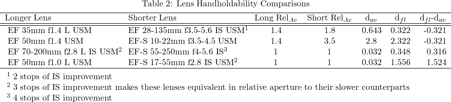 Comparing various Canon lenses in terms of handholdability in low light.